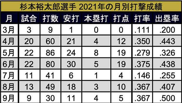 杉本裕太郎選手 2021年の月別打撃成績(C)パ・リーグ インサイト