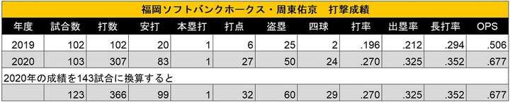 143試合に換算した2020年の試合数、打数、安打、本塁打、打点、盗塁、四球は小数点第一位を四捨五入したものを掲載(C)PLM