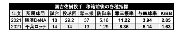 国吉佑樹投手の移籍前後の各種指標(C)PLM
