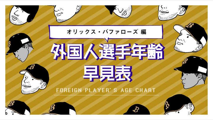ロメロ、マレーロ、安達了一が同級生。外国人選手年齢早見表【Vol.5 オリックス編】