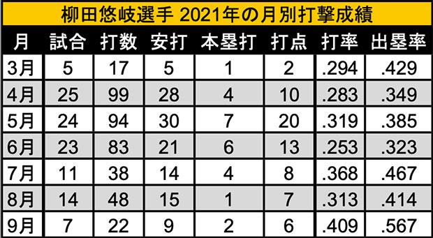 柳田悠岐選手 2021年の月別打撃成績(C)パ・リーグ インサイト
