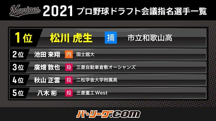 千葉ロッテマリーンズ 2021年ドラフト会議指名選手一覧(C)PLM