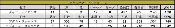 2020年シーズン成績(C)パ・リーグ インサイト